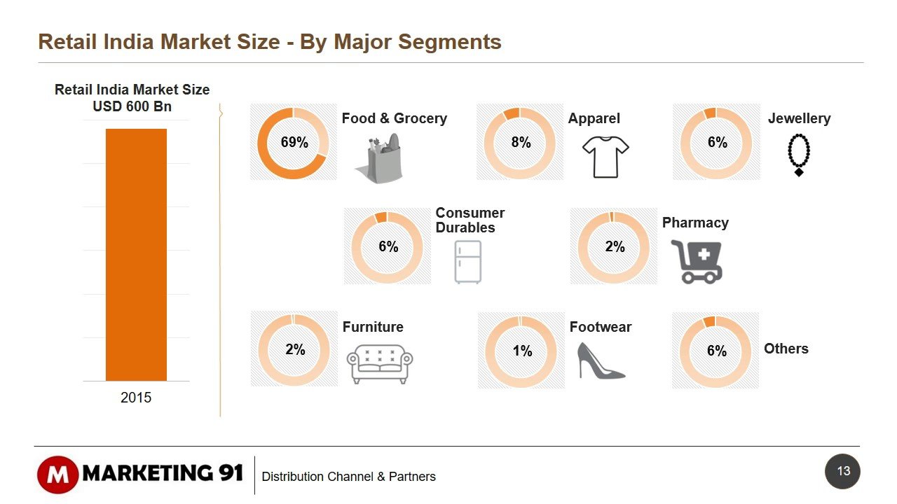 e retailing in india E-commerce market in india 2017 $ 1995 may 2017 netscribes' latest market research report titled e-commerce market in india 2017 describes the latest market scenario of the online space in the country.