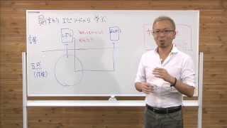 NLPはこう考える06「超訳メタモデル」【宮越大樹コーチング動画】