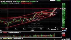 SWI, USG, CEVA, GDI - Stock Charts - Harry Boxer, TheTechTrader.com