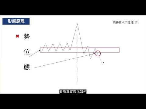 高勝算外匯入巿形態(12) - 急升急跌突破短線操作 行為技術分析