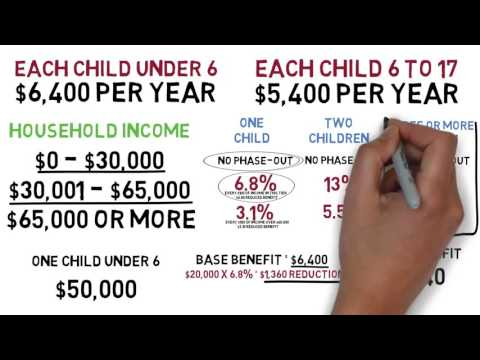 What You Need To Know About The New Canada Child Benefit Program