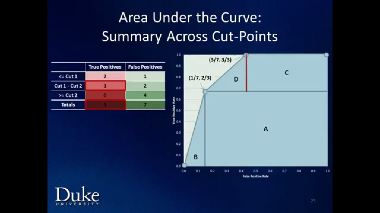 Tutorial on ROC curves and area under the curve