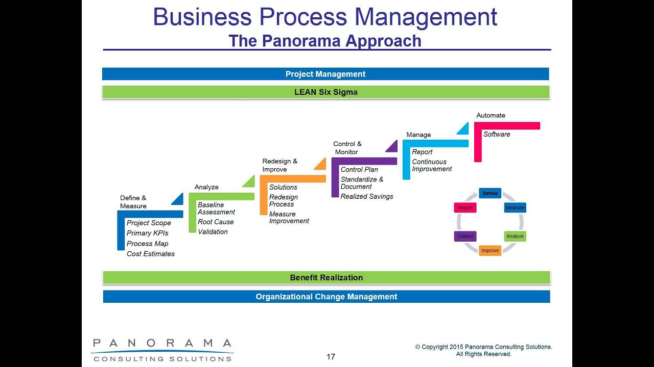 business process reenginering Business process reengineering examples: company selling commemorative cards in a company that offers products such as christmas, anniversary, commemorative cards, etc, renewing the stock and changing the design of the cards is constantly fundamental.