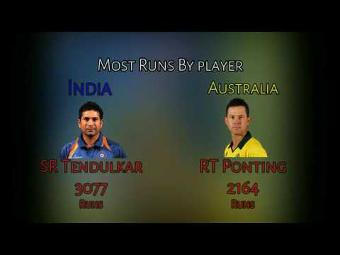India Vs Australia ODI Records HD