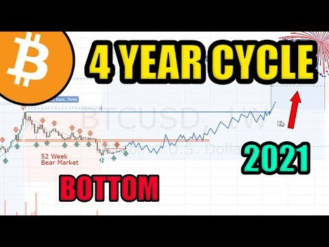 Updated: Bob Loukas 4 Year Cycle! 98% Confident $3100 Was Bottom [Bitcoin Analysis]