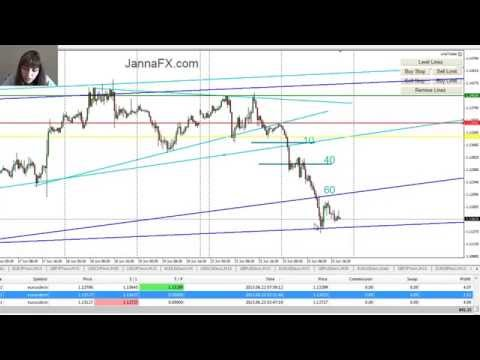 Forex Trading, Triangle Pattern, in Real Time, 170 pips