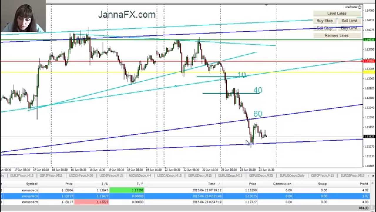 Forex Trading, Triangle Pattern, in Real Time, 170 pips - YouTube