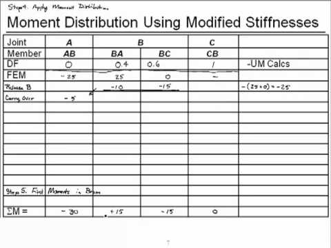 Chapter 12-Moment Distribution with Modified Stiffness (SI Units)
