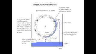 Free Energy Machine Using Capillary And Wheel