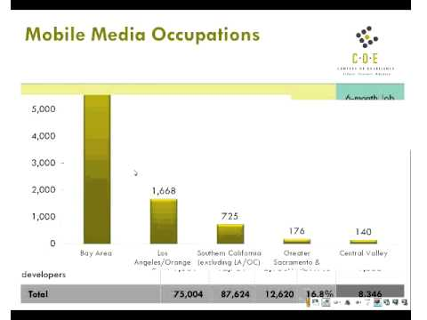 Mobile Media Workforce and Employment in California