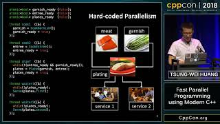 "CppCon 2018: Tsung-Wei Huang ""Fast Parallel Programming using Modern C++"""