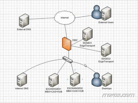 Exchange 2010 High Availability Training - Introduction Diagram