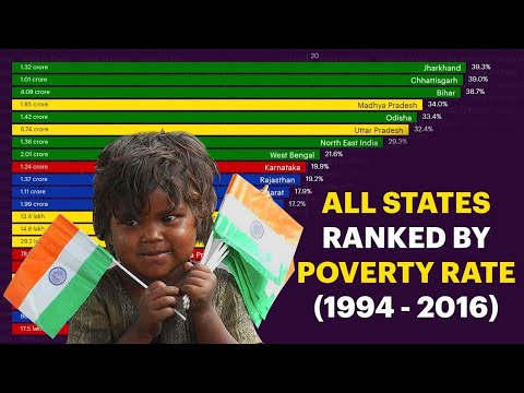 All Indian States Ranked By Poverty Rate (1994 - 2016)