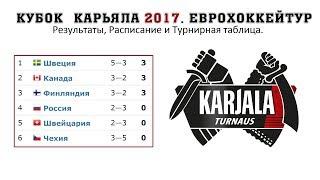 Хоккей. Кубок Карьяла 2017. Еврохоккейтур. Результаты, Расписание и Турнирная таблица.