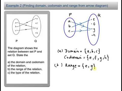 Finding Domain Codomain And Range From Arrow Diagram Functions Youtube