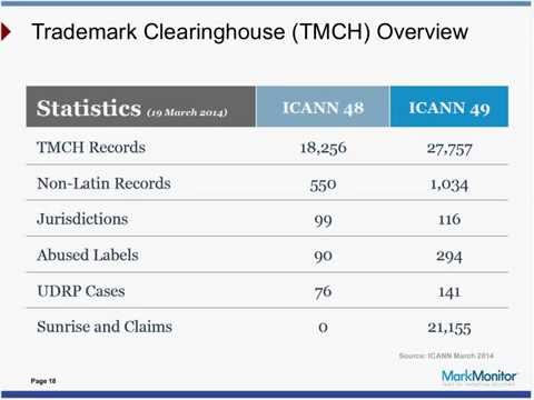 ICANN 49 Singapore Recap Understanding a Rapidly Changing Domain Name Landscape Webinar