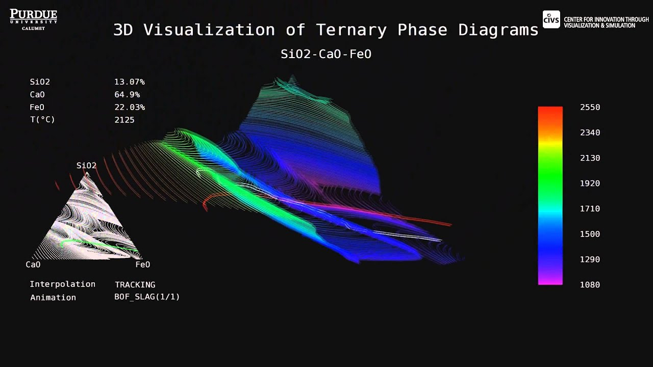 Interactive 3d Ternary Phase Diagram