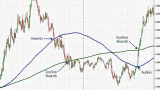 Greg M.: Anticipating the Forex Trends - Part 7: Using Moving Averages to anticipate, stay and e...
