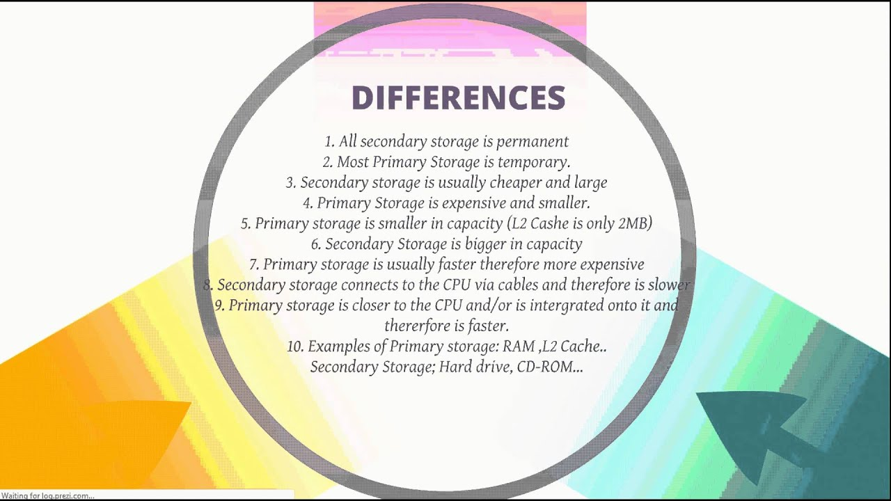 Differences Between Primary Storage And Secondary Storage