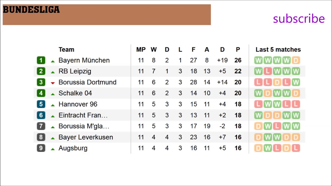German League Fixtures Results Table