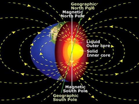 Flat Earth... Magnetic Poles? - YouTube