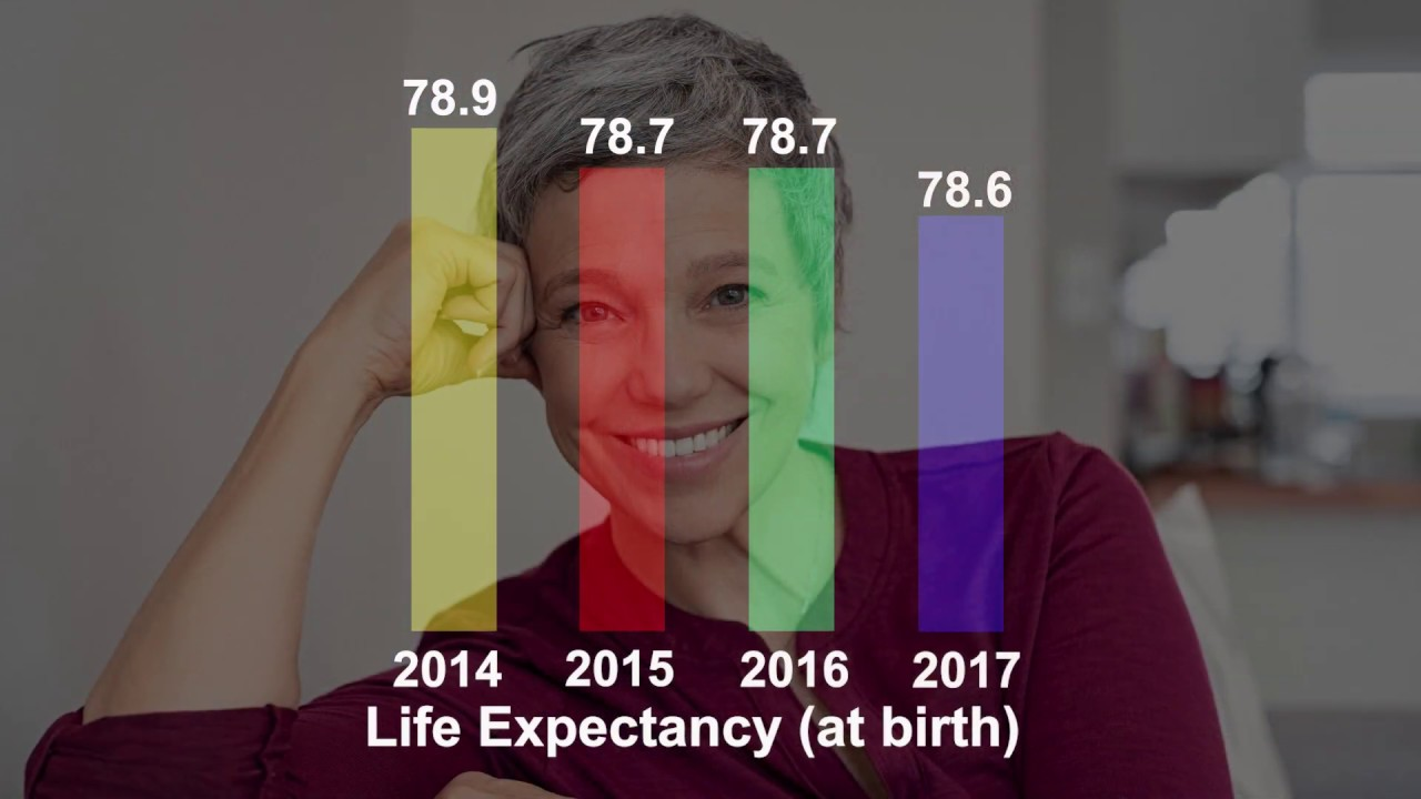 life expectancy | NCHStats
