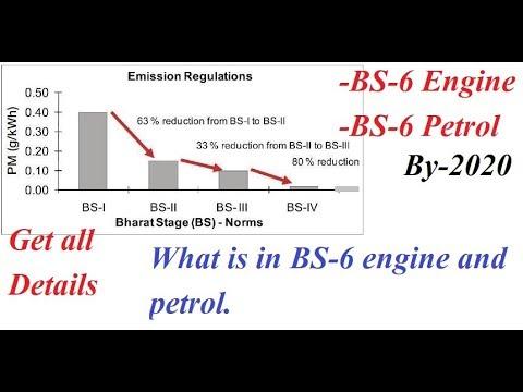 BS-6 Engine Emission Norms, Petrol & Diesel