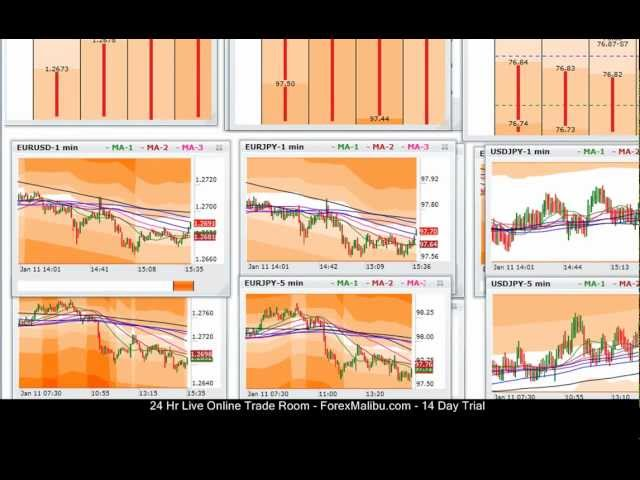Jan 11, 2012 Tiger Live Forex Trading Room Session – Short Eur/Usd Trend Trades