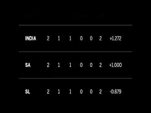 ICC Champions Trophy 2017 Completed Point Table Position