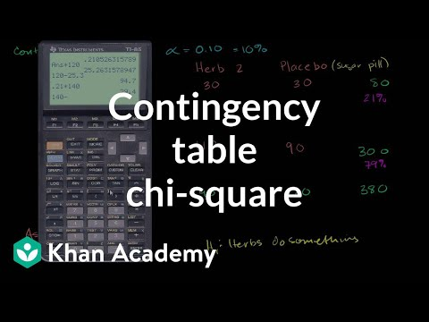 Contingency table chi-square test | Probability and Statisti