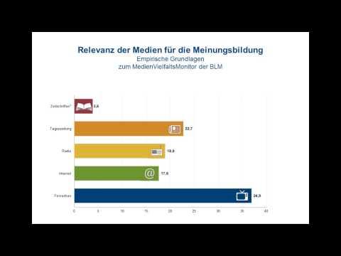 Fünf Mediengruppen teilen sich rund 60 Prozent der Meinungsmacht / MedienVielfaltsMonitor der BLM gibt Aufschluss über Medienkonzentration in Deutschland