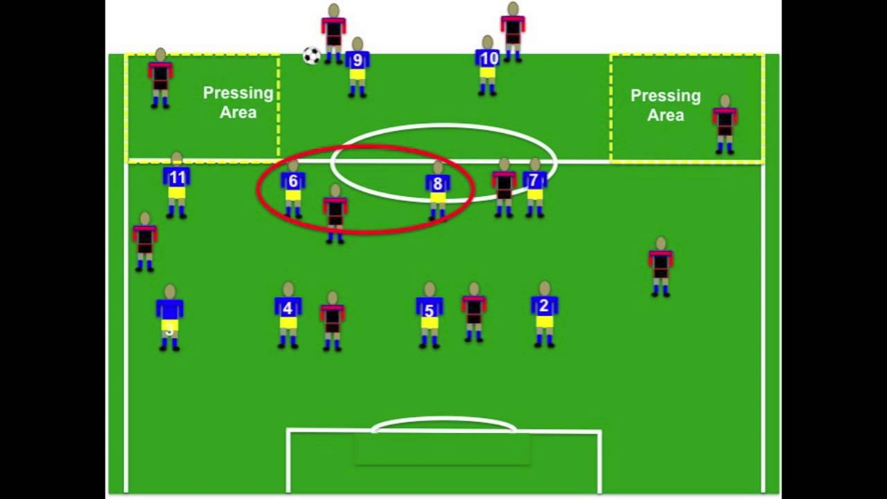 Defensive Tactics For Multiple Formations In Soccer Youtube