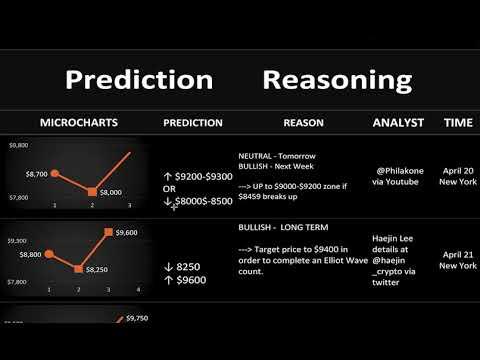 Bitcoin Price Predictions April 22 - 6 Bitcoin (Bull and Bear) Analysts
