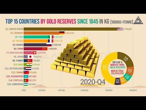 🔴 Gold Reserves By Country | Countries With The Largest Gold Reserves Since 1845.