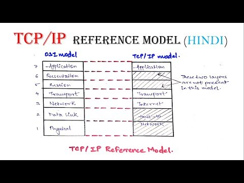 TCP/IP Reference model in Hindi | Computer Network Series
