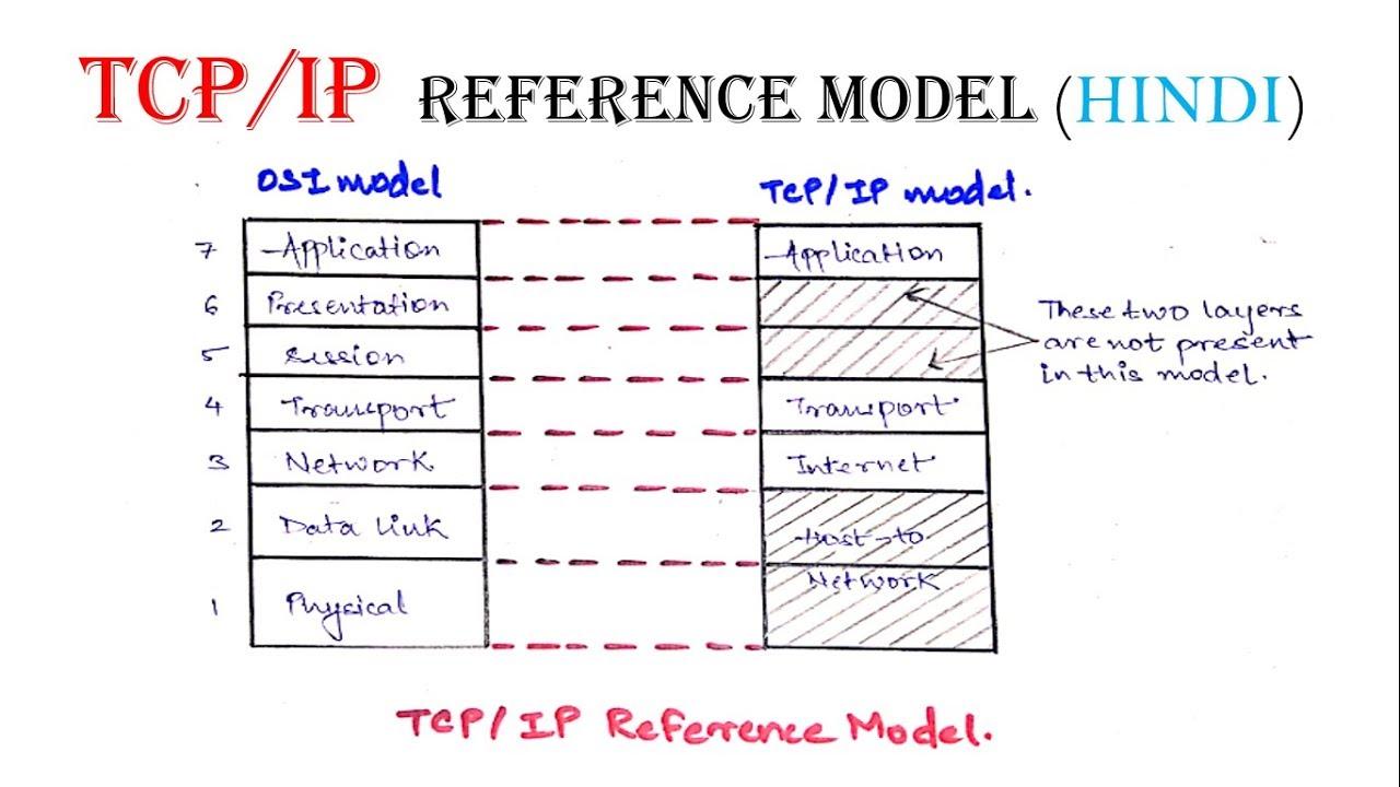 Tcp Ip Protocol Pdf
