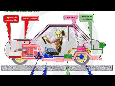INTRODUCCIÓN A LA TECNOLOGÍA DEL AUTOMÓVIL - Módulo 14 (9/16)