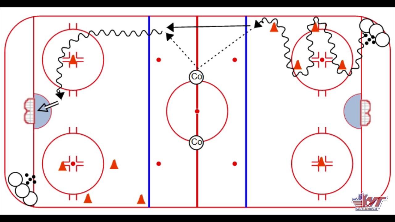 Hockey practice plan sheets ibovnathandedecker hockey practice plan sheets power turn give go drill youtube maxwellsz