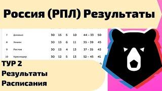 Чемпионат России по футболу РПЛ 2 тур Результаты таблица расписание статистика