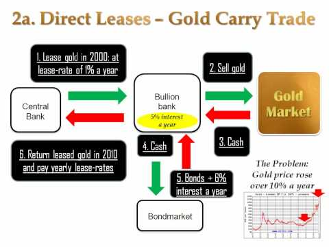 Gold Manipulation - 4c. Direct Leasing and the Gold Carry Trade