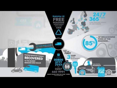 Mercedes-Benz Van: MobiloVan Infographic