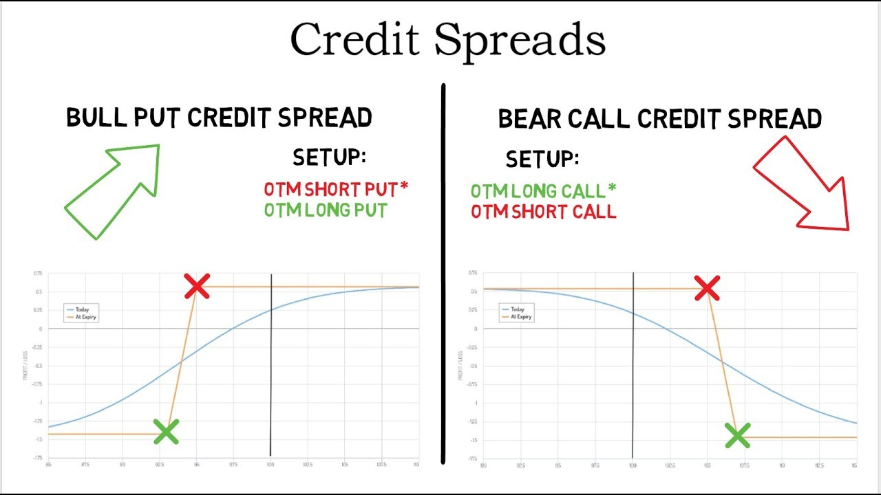 What is a credit spread in options trading