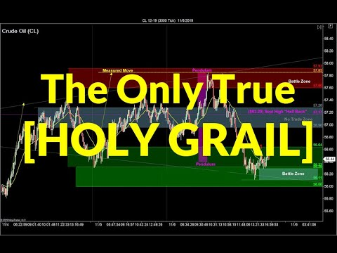 Is Market Context the Holy Grail of Trading? | Crude Oil, Emini S&P, Nasdaq, Gold