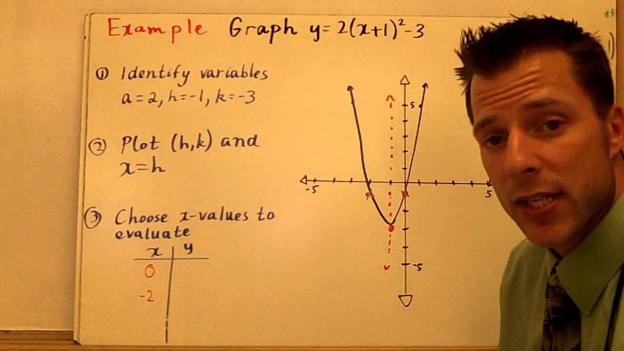 Graphing quadratics vertex and factored form youtube graphing quadratics vertex and factored form falaconquin