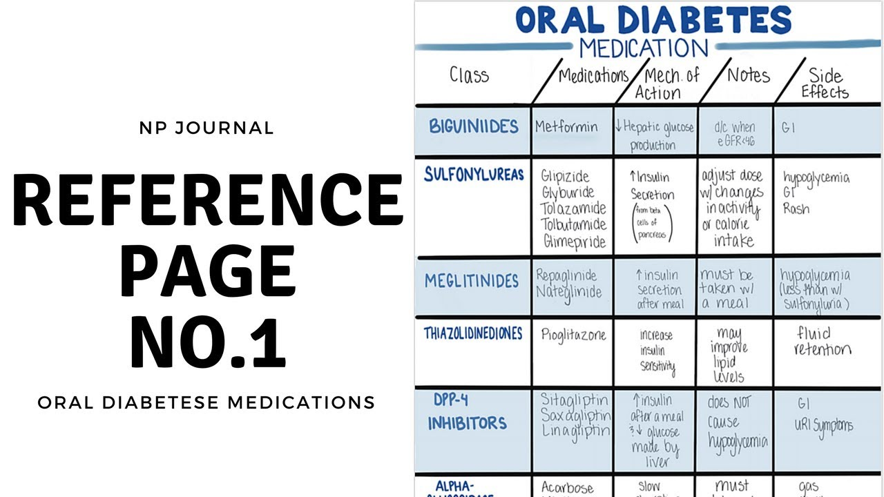 Oral diabetes medication comparison chart np journal no 1 youtube