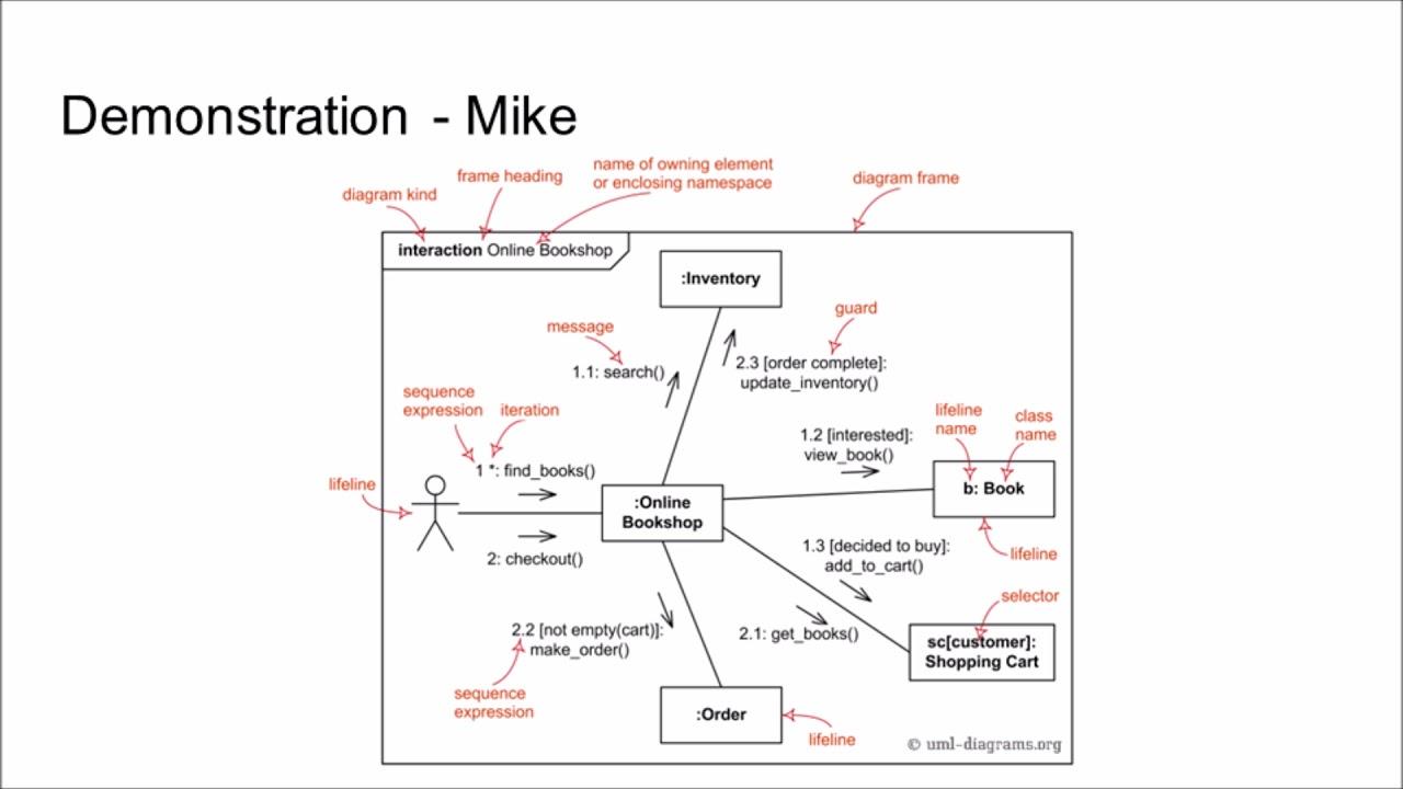 UML Communication Diagram  YouTube