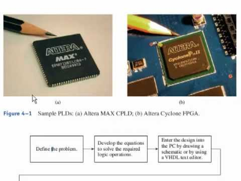 PLD FPGA Design flow (Sec 4-1)