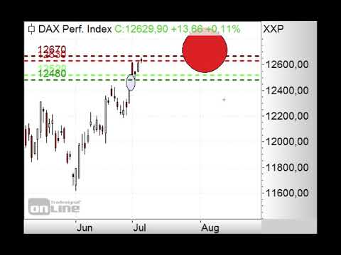 DAX kaum verändert - Morning Call 05.07.2019