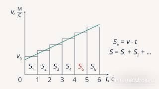Перемещение при прямолинейном равноускоренном движении