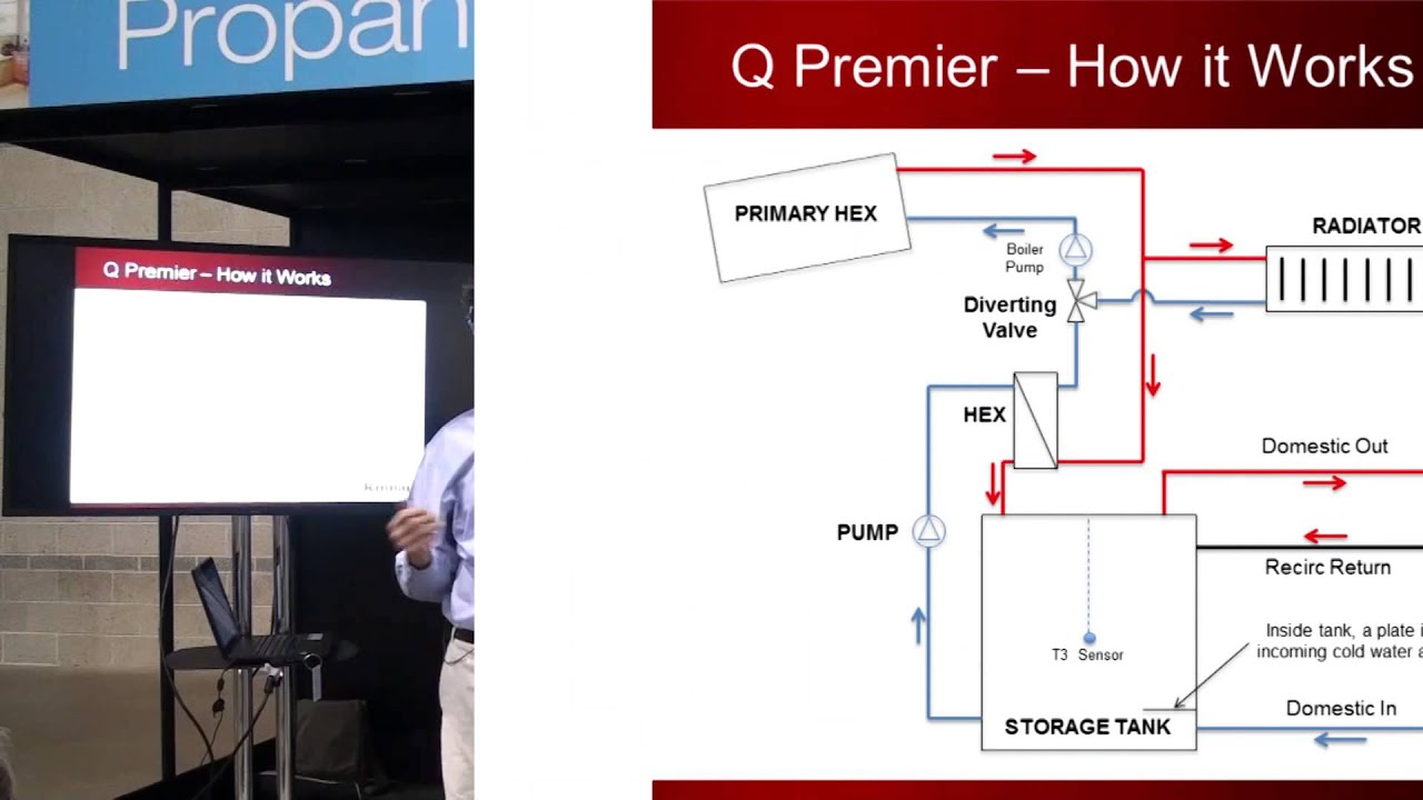 integrated boiler and combination water heating with rinnai q premier [ 1280 x 720 Pixel ]